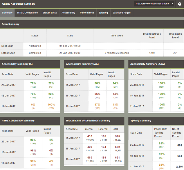QA dashboard